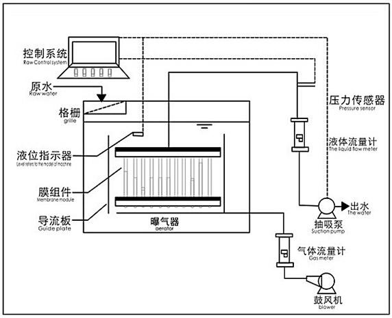 云南污水处理设备工作流程